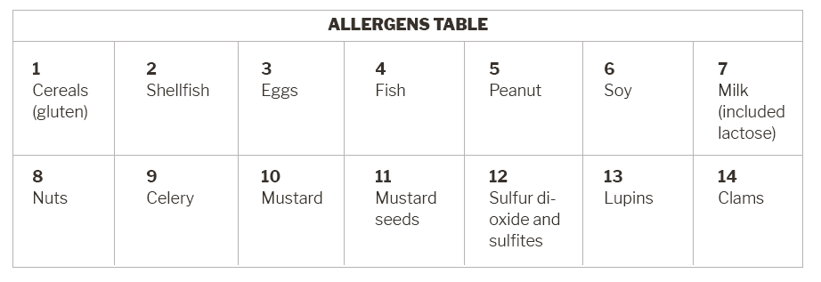 Allergens Table